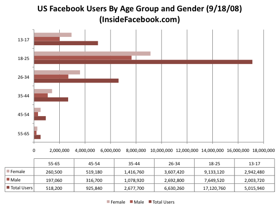 US Facebook users by age and gender