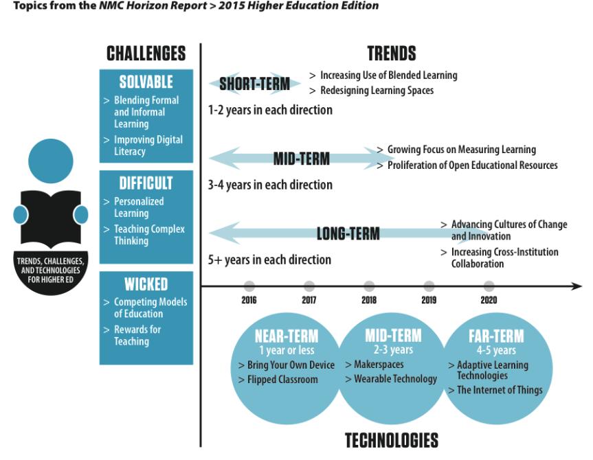 Trends in der höheren Bildung: Blended Learning, OER, neue Lernumgebungen und eine neueLernkultur